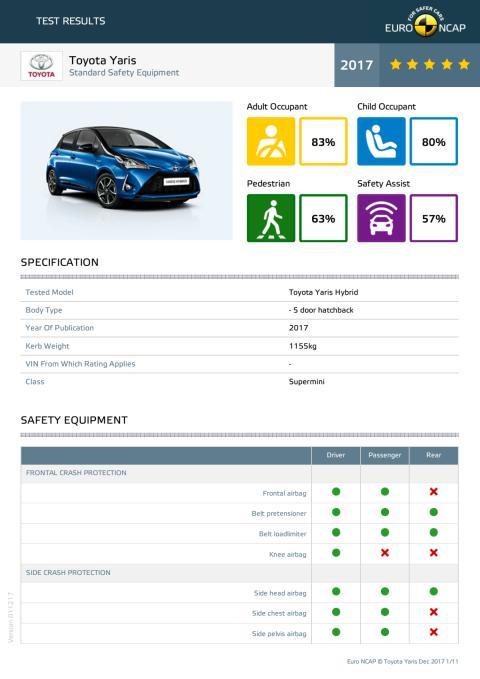 Toyota Yaris datasheet - Dec 2017
