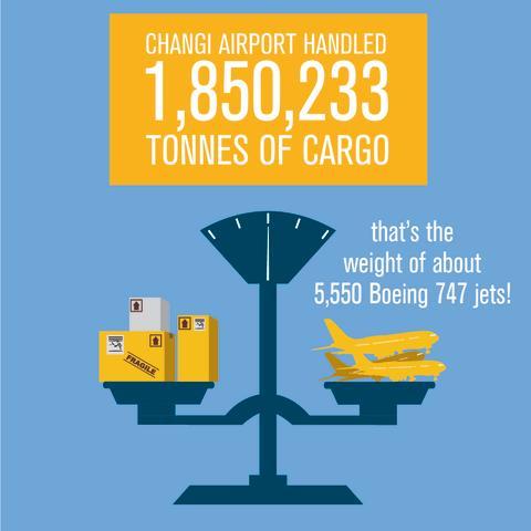 CAG Infographic - Cargo