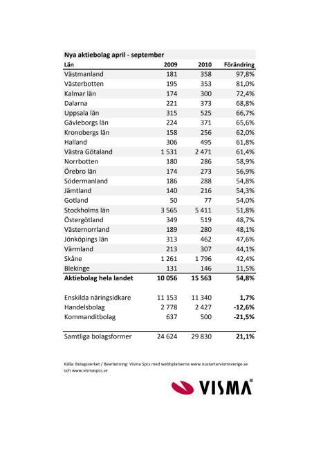 Vismas länsrapport över nya aktiebolag 2010