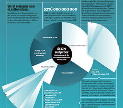 Korrosion kostar miljarder