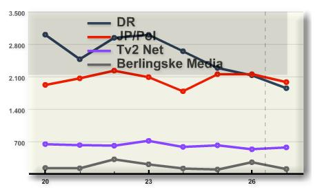 JP/Pol takes the lead in the web-TV race