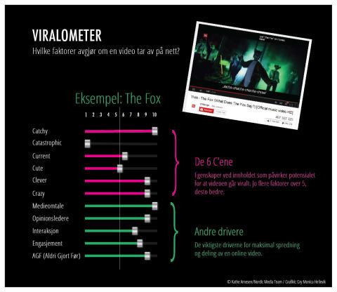 Viralometeret - hva får en video til å ta av på nett?
