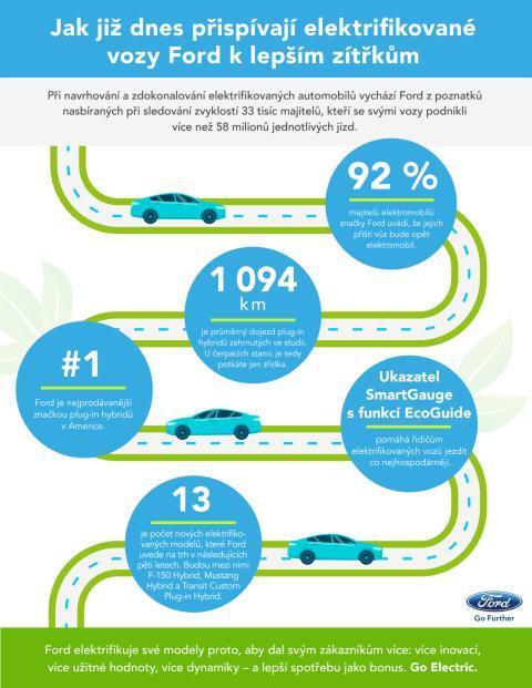 Elektromobily Ford přispívají k lepším zítřkům