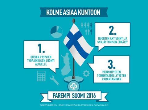 Säästöpankin Parempi Suomi 2016 -kysely selvitti: uusien pysyvien työpaikkojen luonti parantaisi eniten hyvinvointia