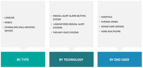 Medical Alert Systems Market to Make Great Impact In Near Future by 2027: Business Opportunities, Industry Analysis, Size, Share and Forecast