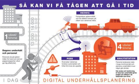 Digital underhållsplanering_infografik