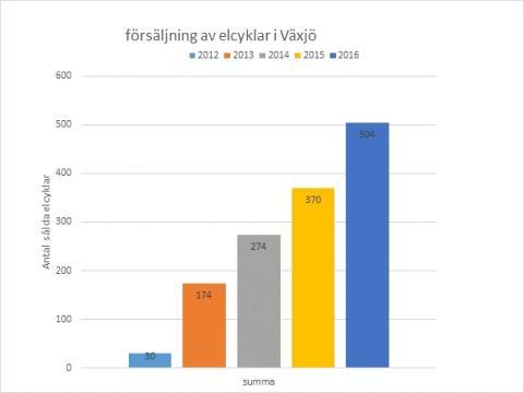 Försäljning av elcyklar i Växjö