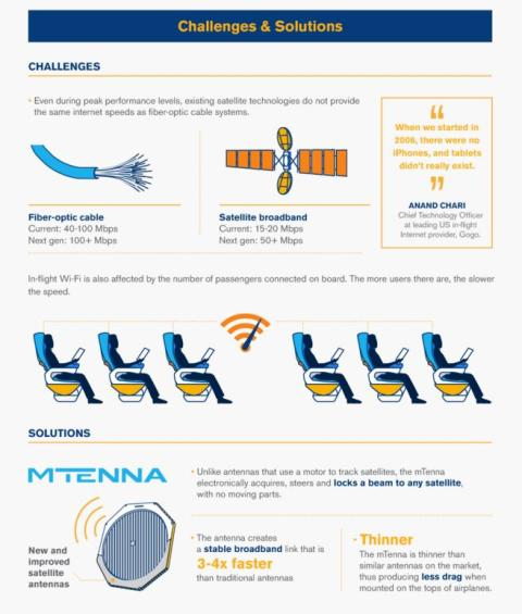 Icelandair Wi-Fi info graphic 4
