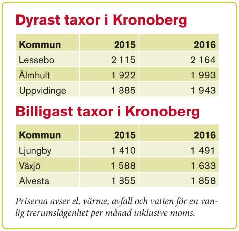 Tabell slutrapport Kronoberg