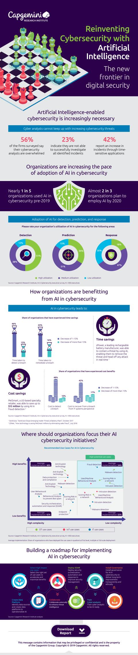 Infographics, AI in Cybersecurity