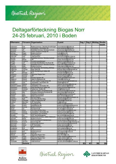 Deltagarförteckning Biogas Norr