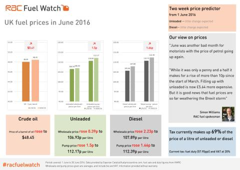RAC Fuel Watch: June 2016 report