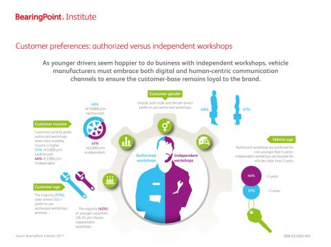 Authorized vs. independent workshops