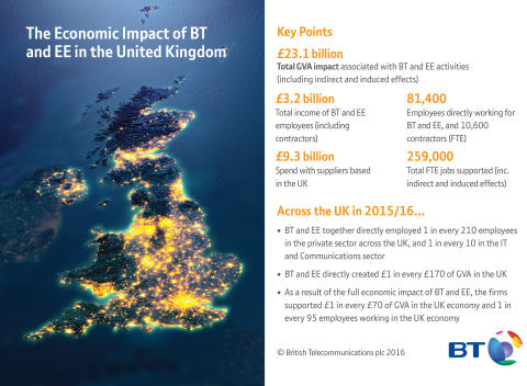 BT rings up £6.06 billion boost for London economy