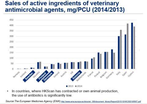 Friska djur behöver inte onödig eller förebyggande antibiotikabehandling