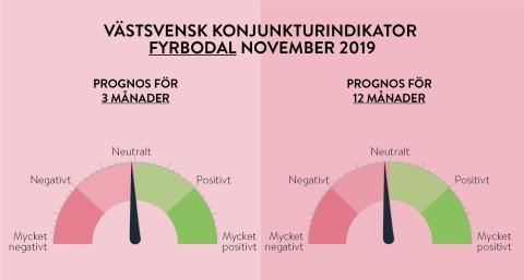 Stabil konjunktur året ut för Västsverige