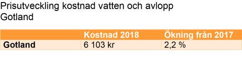 Prisutveckling kostnad vatten och avlopp Gotland