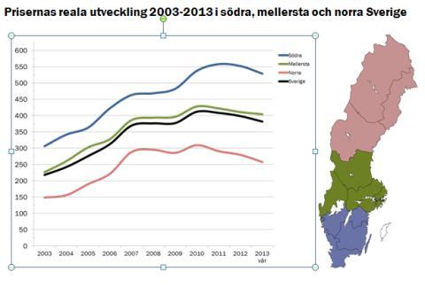 Priserna på skogsmark sjönk under våren 2013