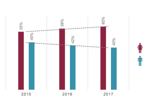 Apothekengründung 2017: Frauen auf Expansionskurs