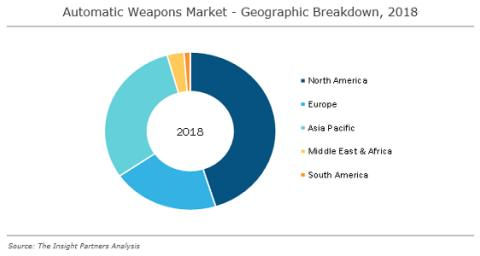 Automatic Weapons Market is expected to reach US$ 14.95 Bn in 2027