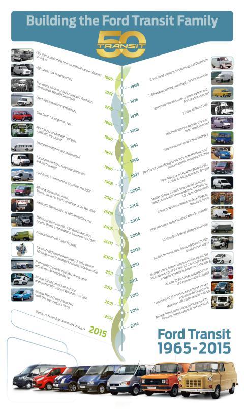 Grafisk oversikt over alle Transit-modellene fra 1965 og frem til i dag