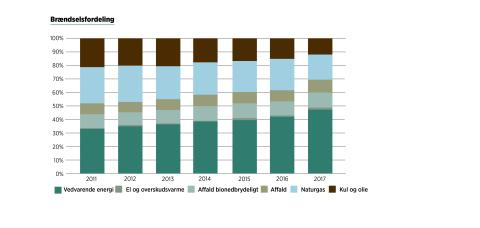 Brændelsfordeling i fjernvarmeforsyningen