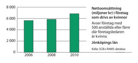 Jönköping omsättning