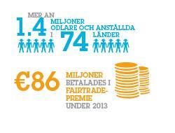 Fairtrade omfattar 1,4 miljoner odlare och anstälda