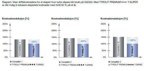 Kostnadsreduksjon TYROLIT T-GRIND Diagramm