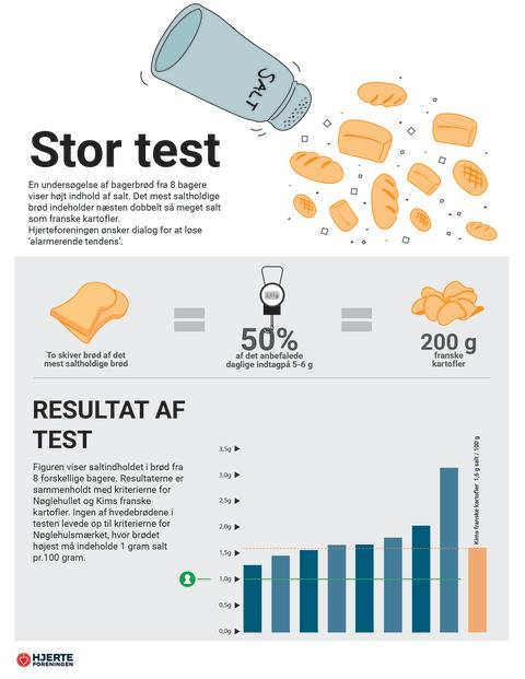 Mindre salt i bagerbrød efter stor test