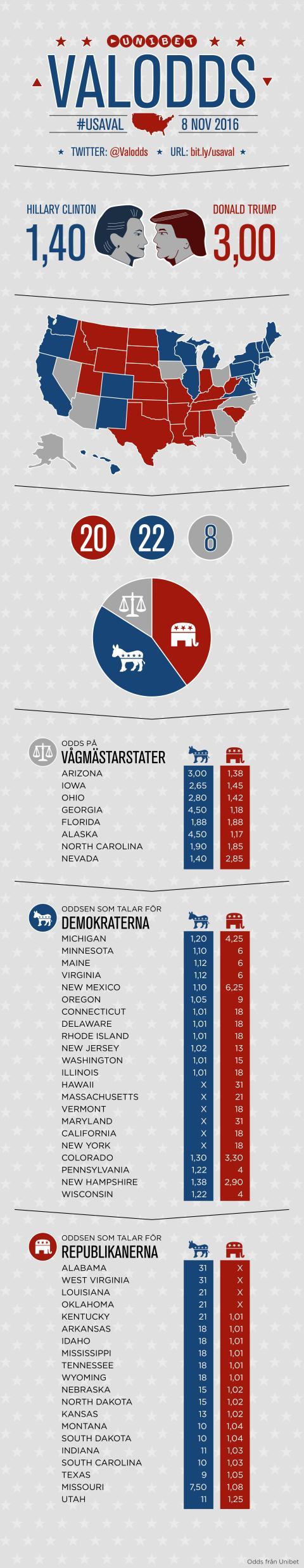 Infografik USA-valet 2016
