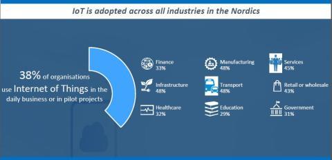 4 av 10 i Norden bruker tingenes internett