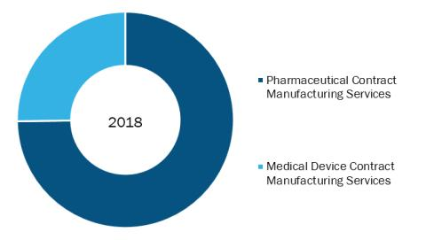Healthcare CMO Market Trend Shows a Rapid Growth by 2027 - Royal DSM, Catalent, Inc, Boehringer Ingelheim International GmbH, Recipharm AB (publ), Fareva, Lonza, Piramal Enterprises Ltd, Dr. Reddy's Laboratories Ltd., Almac