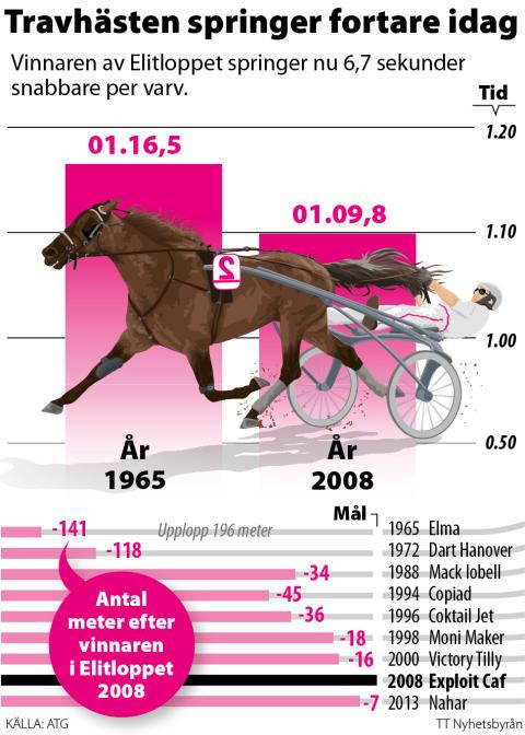 Elitloppet grafik: Travhästar springer fortare idag, 2 spalt