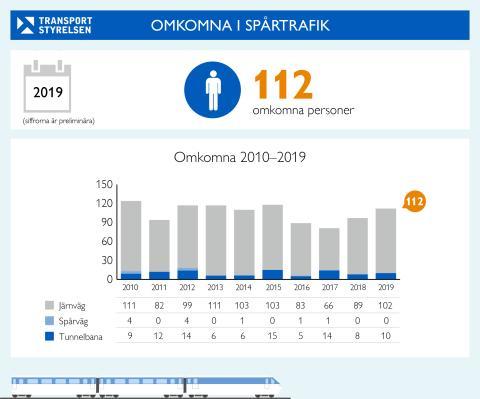 112 personer omkom i spårtrafiken 2019