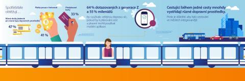 Cestování v Praze je rychlejší s bezkontaktní kartou Visa