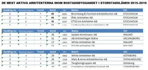 Arkitekterna bakom bostadsbyggandet i storstadslänen, Stockholm, Skåne och Västra Götaland.