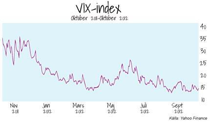 Rädsle-index på mycket låga nivåer – är vi för optimistiska?