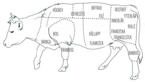 Slipen har köpt en hel ko från Åbykvarn - serveras så länge den räcker