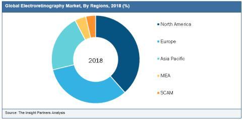Electroretinography Market Analysis 2019-2027: Key Findings, Regional Analysis, Key Players Profiles and Future Prospects