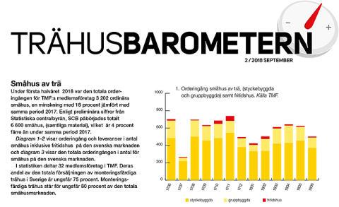 """Rejält sänkt småhusprognos i Trähusbarometern: """"Det är hög tid för politiker att agera och skapa långsiktiga spelregler"""""""