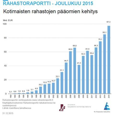 Säästöpankki Pienyhtiöt tuottoisin Suomi-rahasto 2015