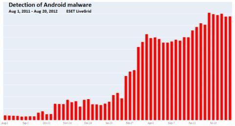 Skadlig kod för Android ökar med hundratals procent på bara ett år