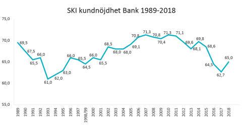 SKI kundnöjdhet Bank 1989-2018