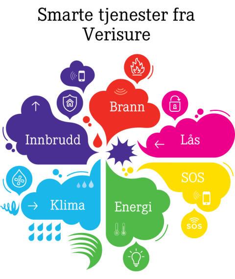 Mange smarte tjenester - kan styres med mobilen