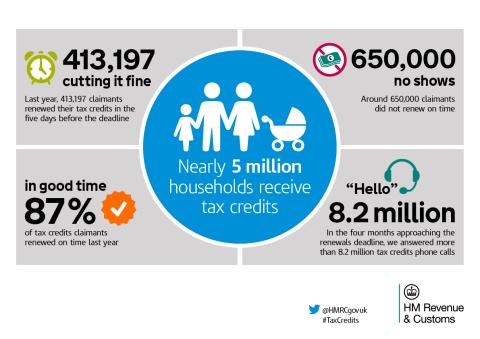Tax credits claimants reminded to renew it or lose it