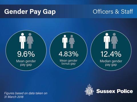 Police gender pay gap reducing