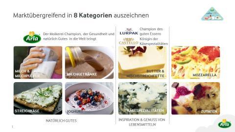 """Arla Foods bereit für das nächste Jahrzehnt und präsentiert Strategie """"Good Growth 2020"""""""