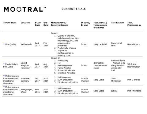 MOOTRAL Current Trials