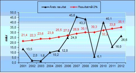 Kommunens bokslut 2012: Väsby har stabil ekonomi i en osäker omvärld.